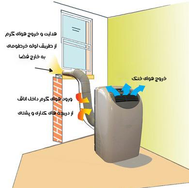 کولر گازی پرتابل