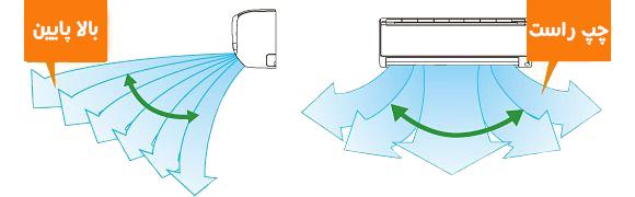 چهار 4 جهت پرتاب باد در بوش