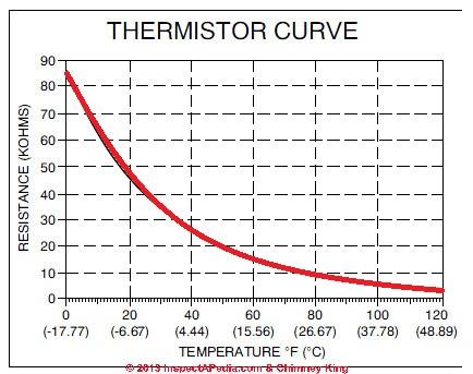 Thermistor Curve - ترمیستور ptc در کولر گازی چیست ؟
