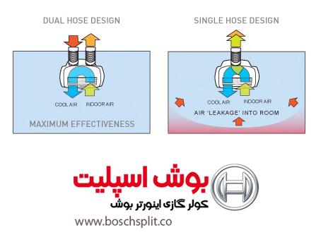 کولر گازی پرتابل تک اگزوز و 2 خروجی