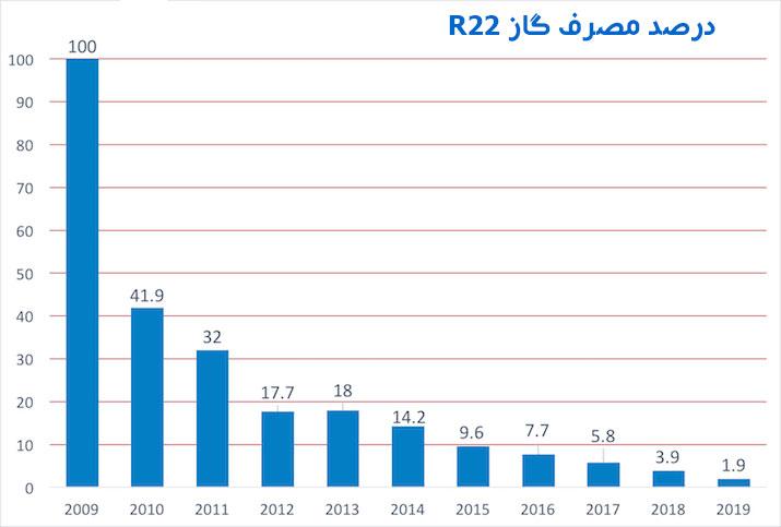 عرضه و تقاضای گاز R22 ، افزایش قیمت و جایگزینی آن
